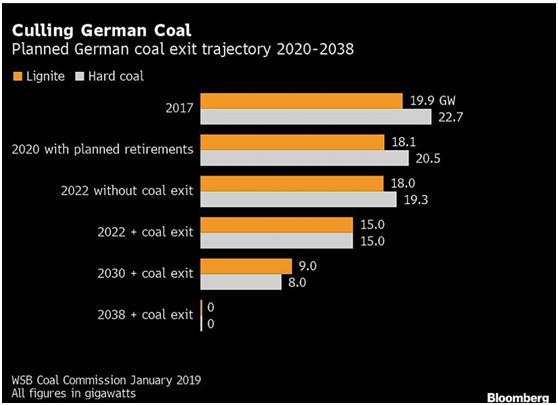 德国2038年撤出煤炭行业
