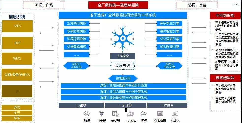 中国煤科南京设计院:以科技创新驱动煤炭洗选智能化升级