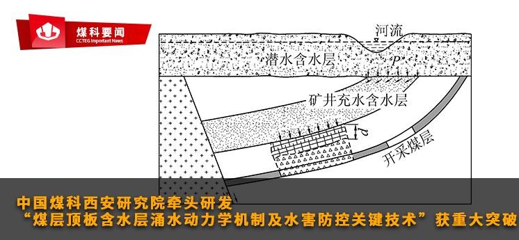 """煤科要闻:中国煤科西安研究院牵头研发的""""煤层顶板含水层涌水动力学机制及水害防控关键技术""""获重大突破"""